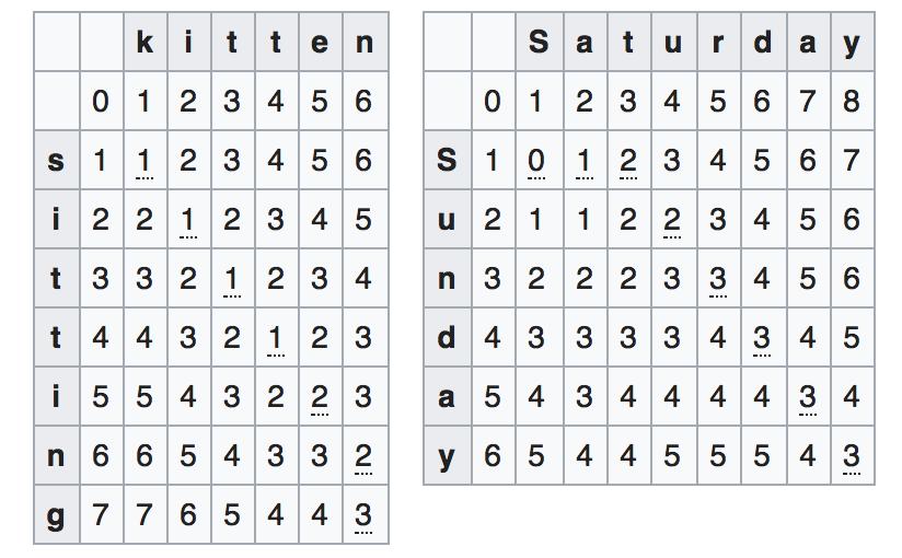 Swift - Calculate Levenshtein distance